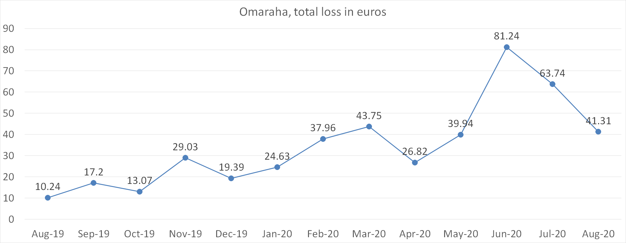 Omaraha, total loss in euros august 2020