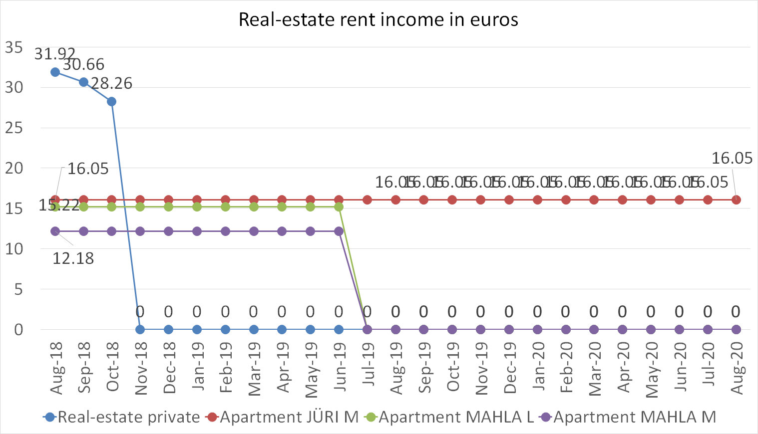 Real-estate rent income in euros august 2020