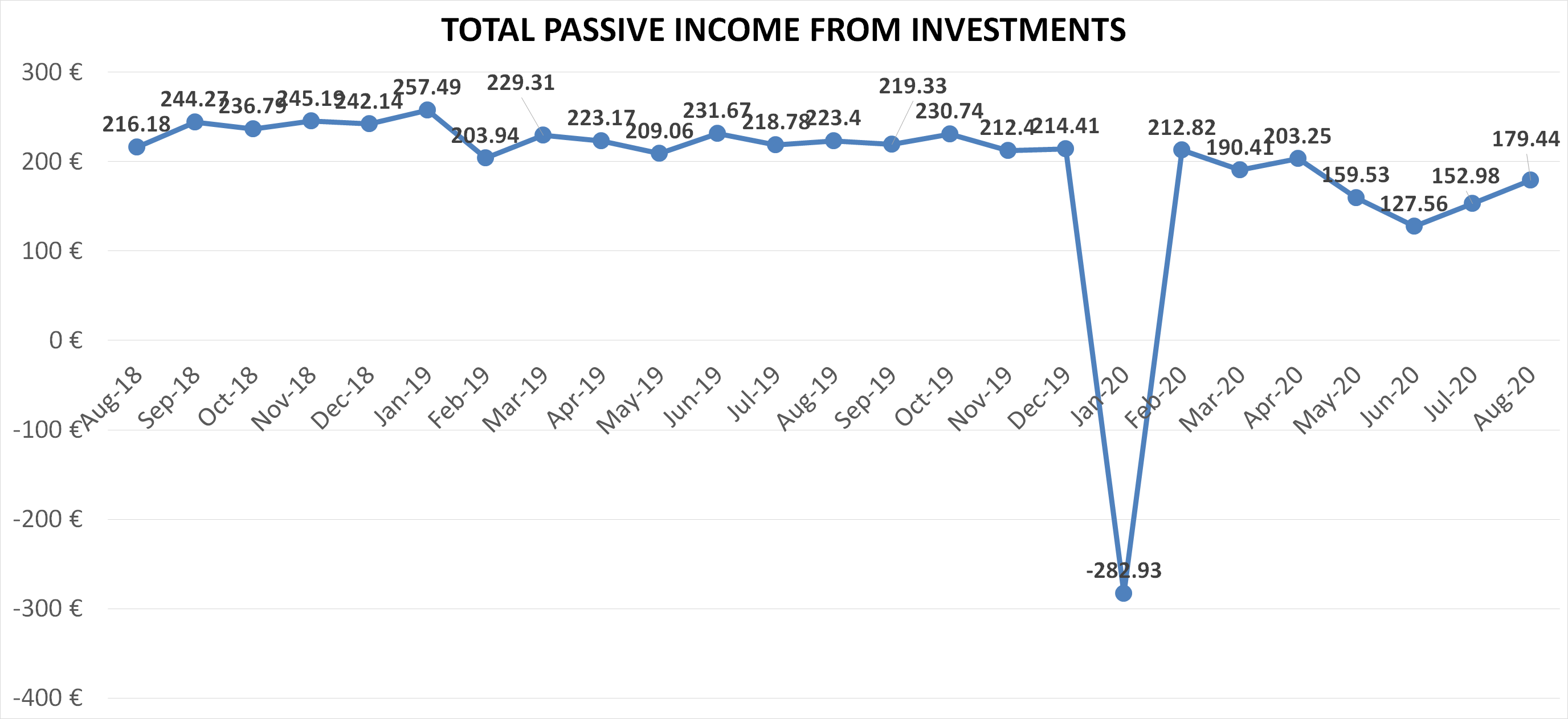 Total passive income from investments august 2020