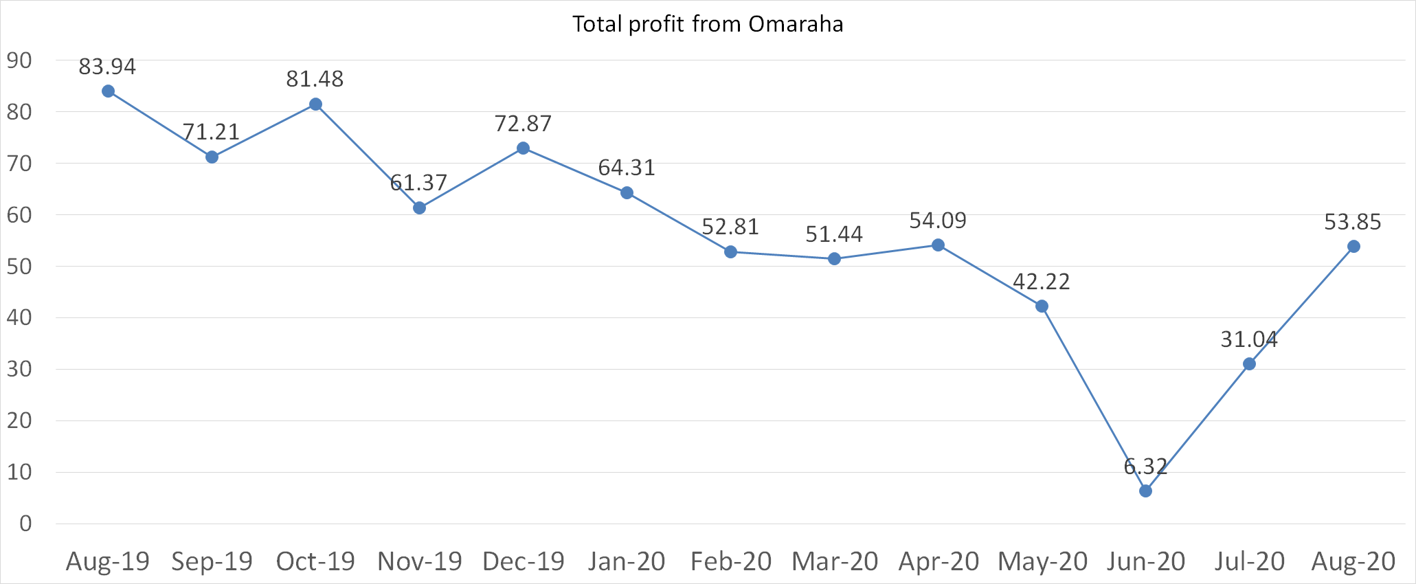 Total profit from Omaraha august 2020