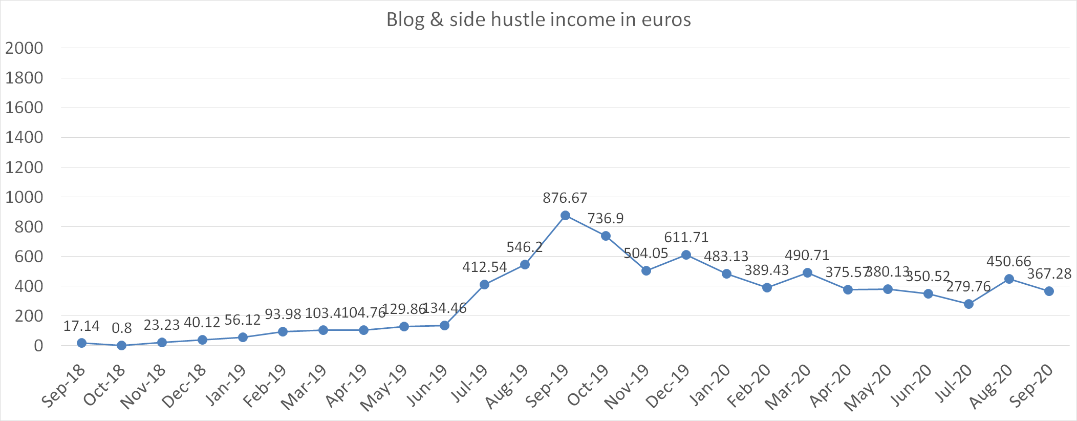 Blog and side hustle income in euros september 2020