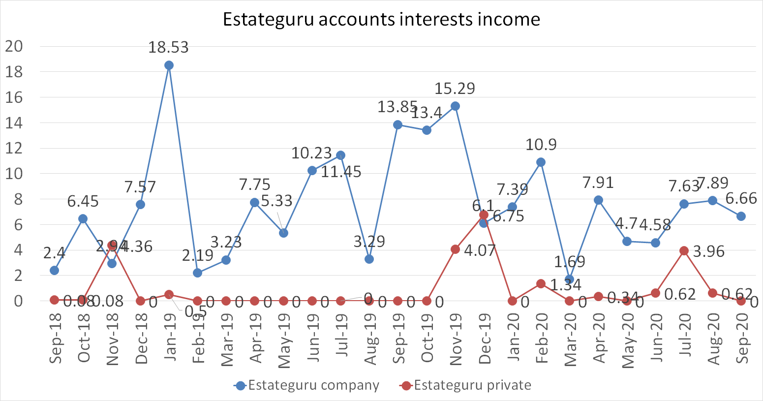 Estateguru accounts interrests income september 2020