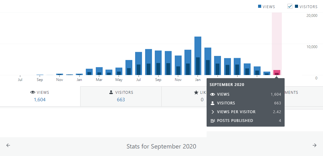 Financefreedom.eu blog stats for september 2020