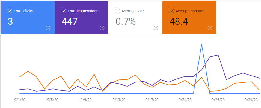 Google search console for niche site september 2020 report