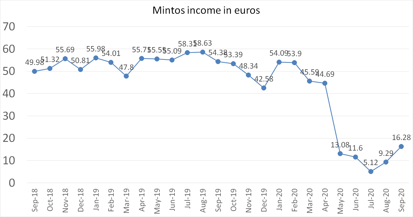 Mintos income in euros september 2020