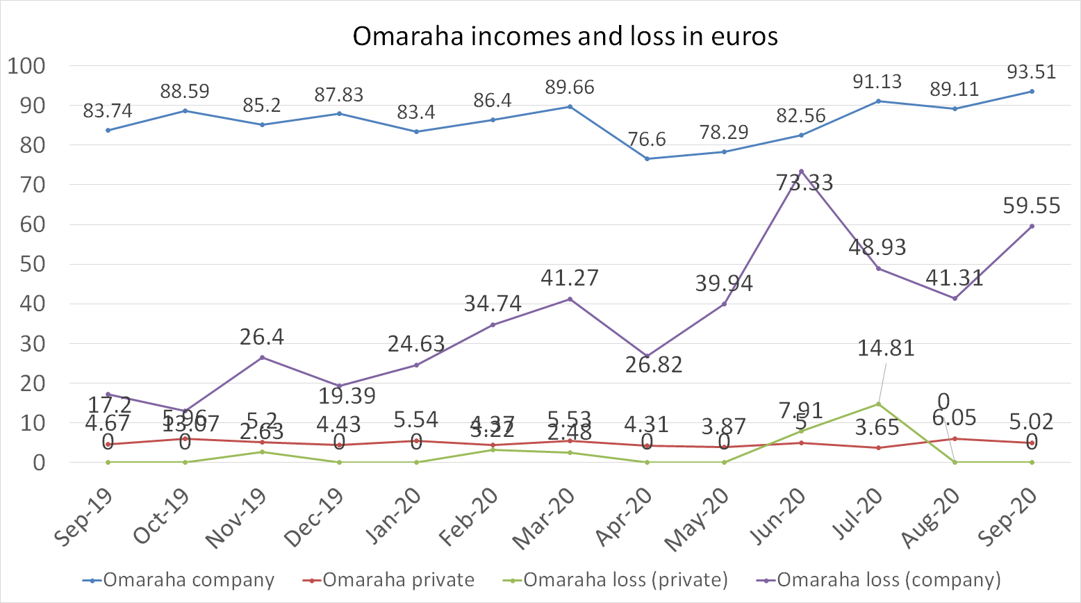 Omaraha incomes and loss in euros september 2020