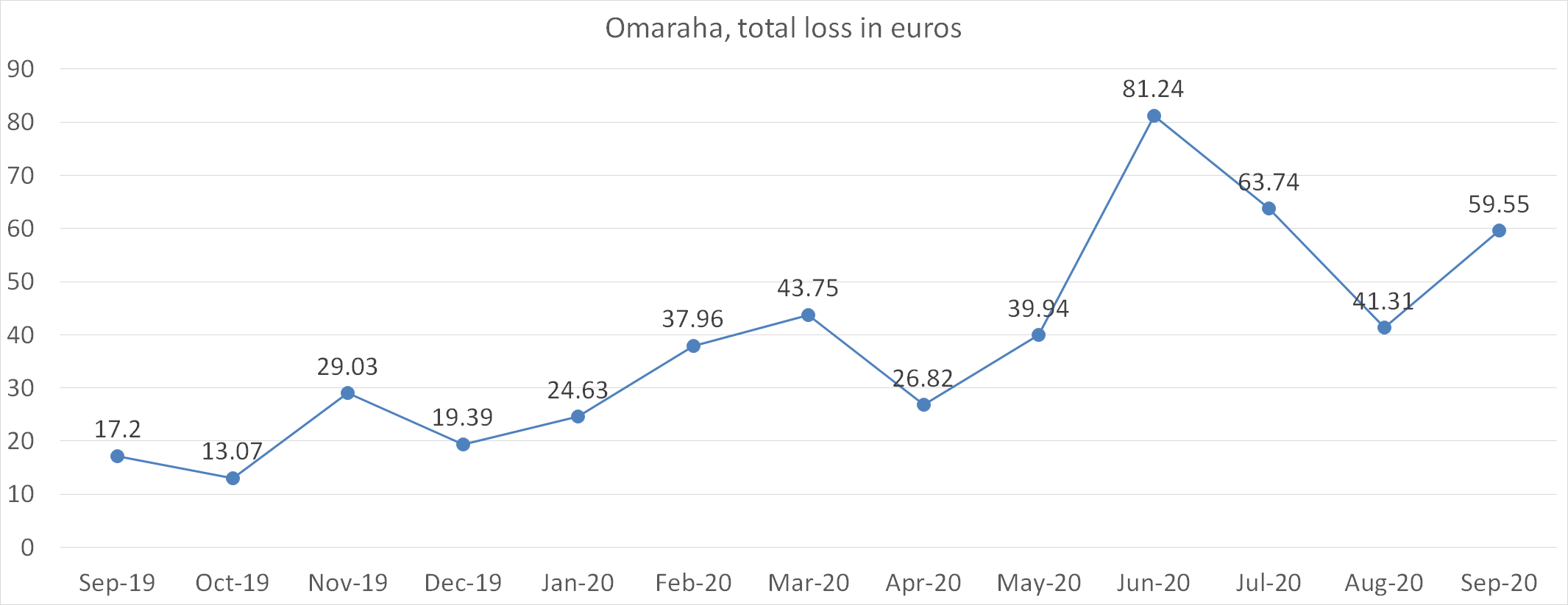 Omaraha, total loss in euros september 2020