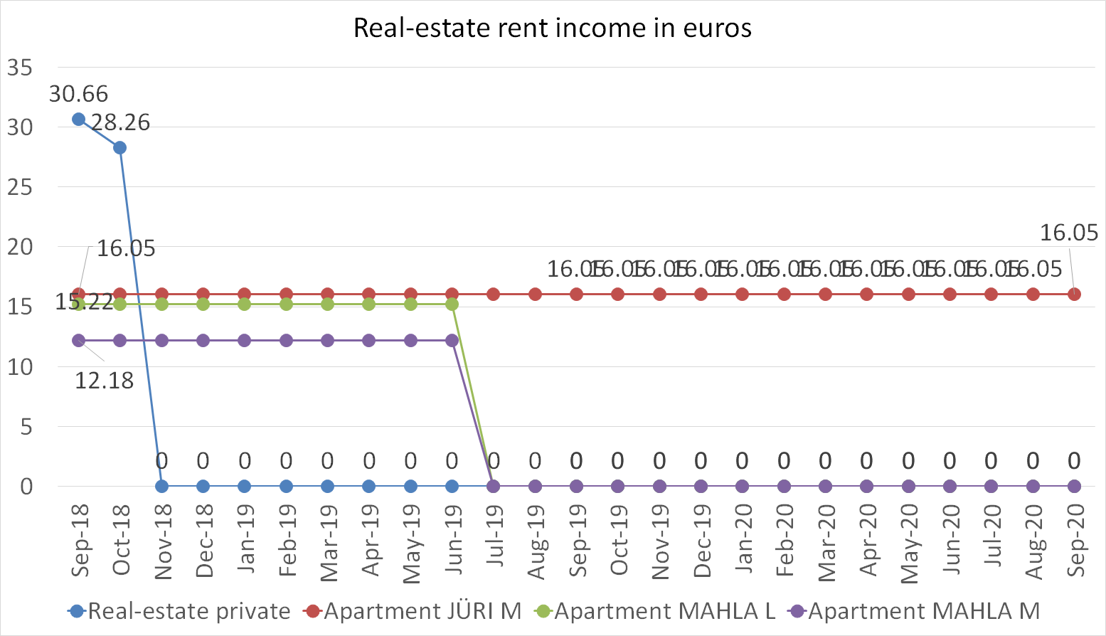 Real-estate rent income in euros september 2020