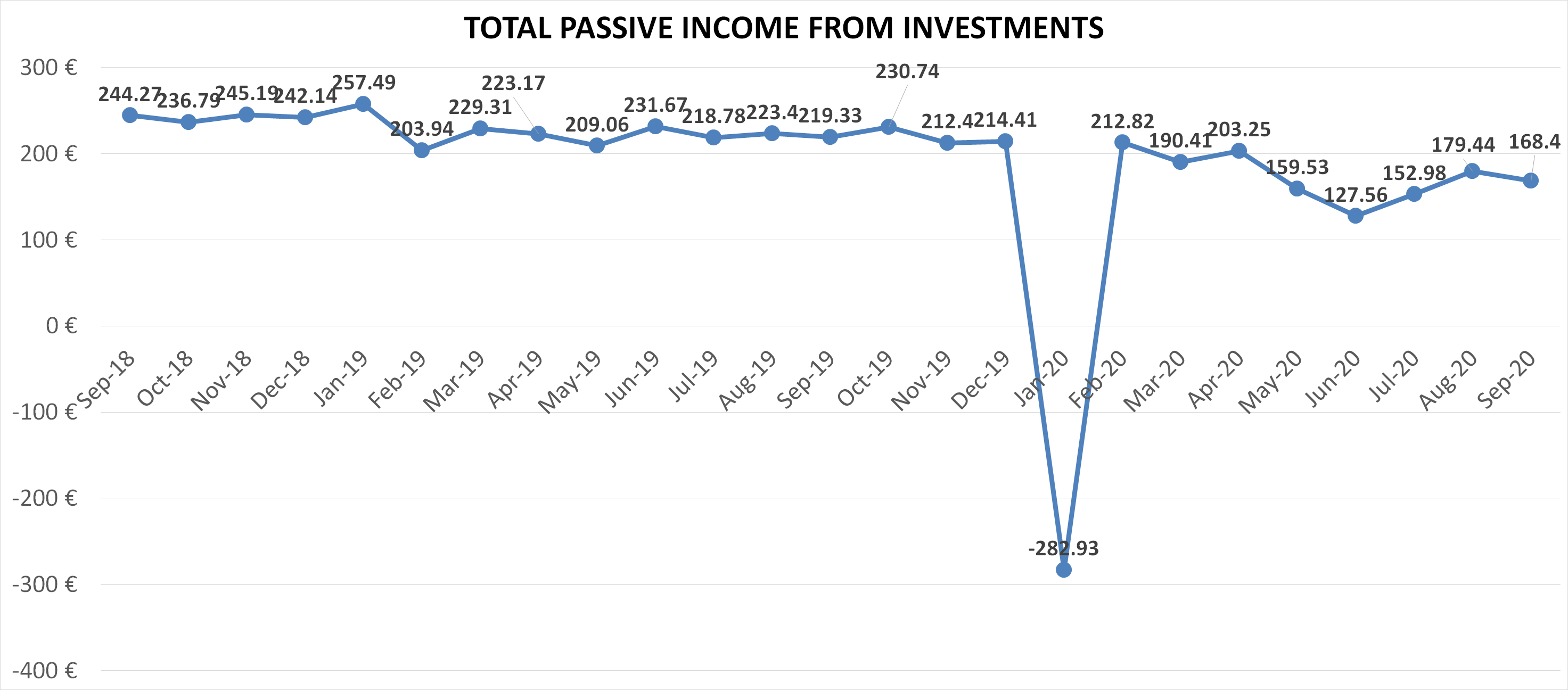 Total passive income from investments september 2020 overview