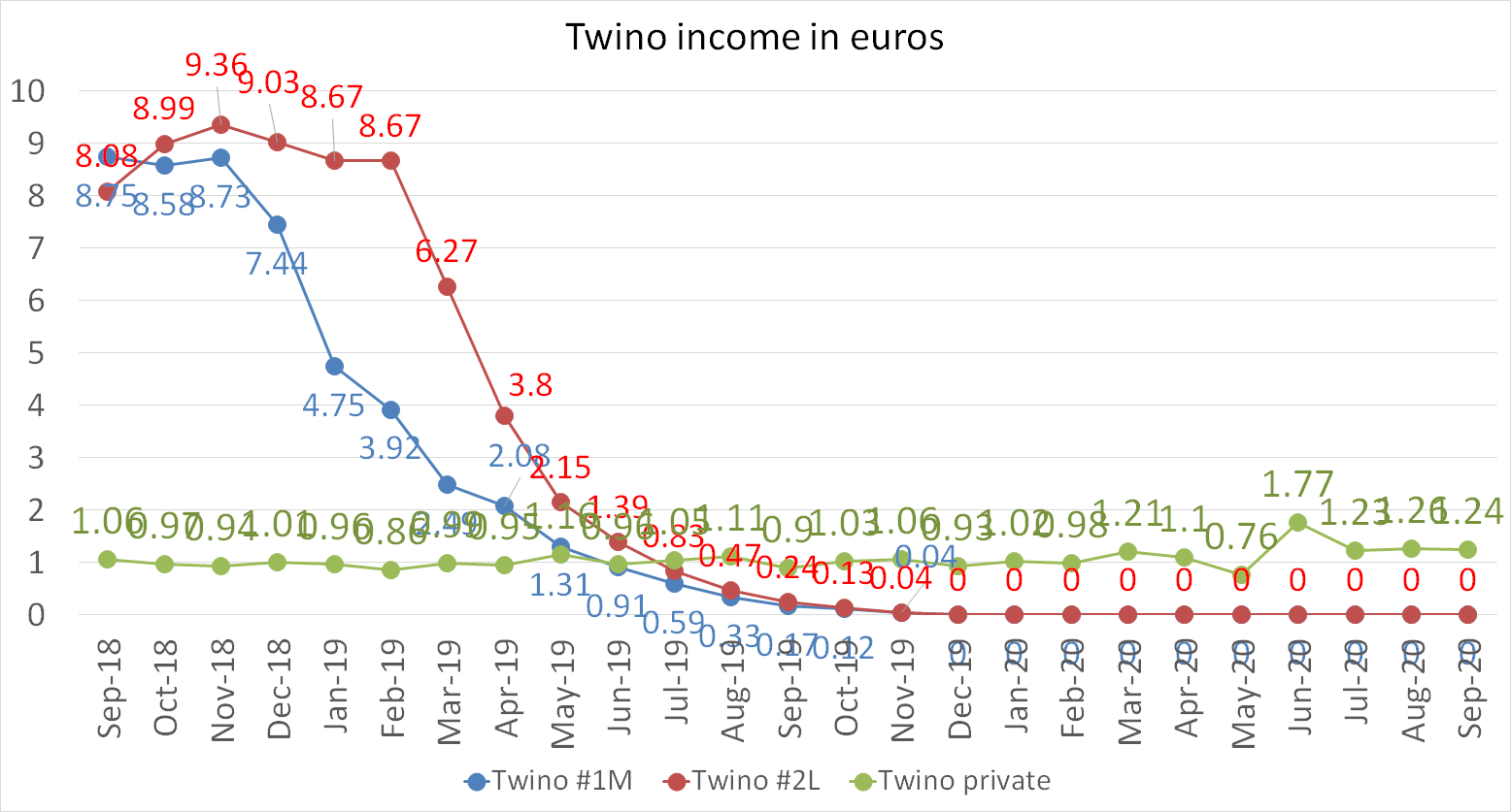Twino income in euros september 2020