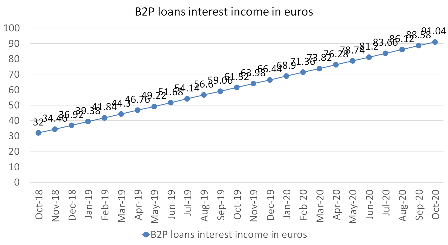B2P loans interest income in euros october 2020