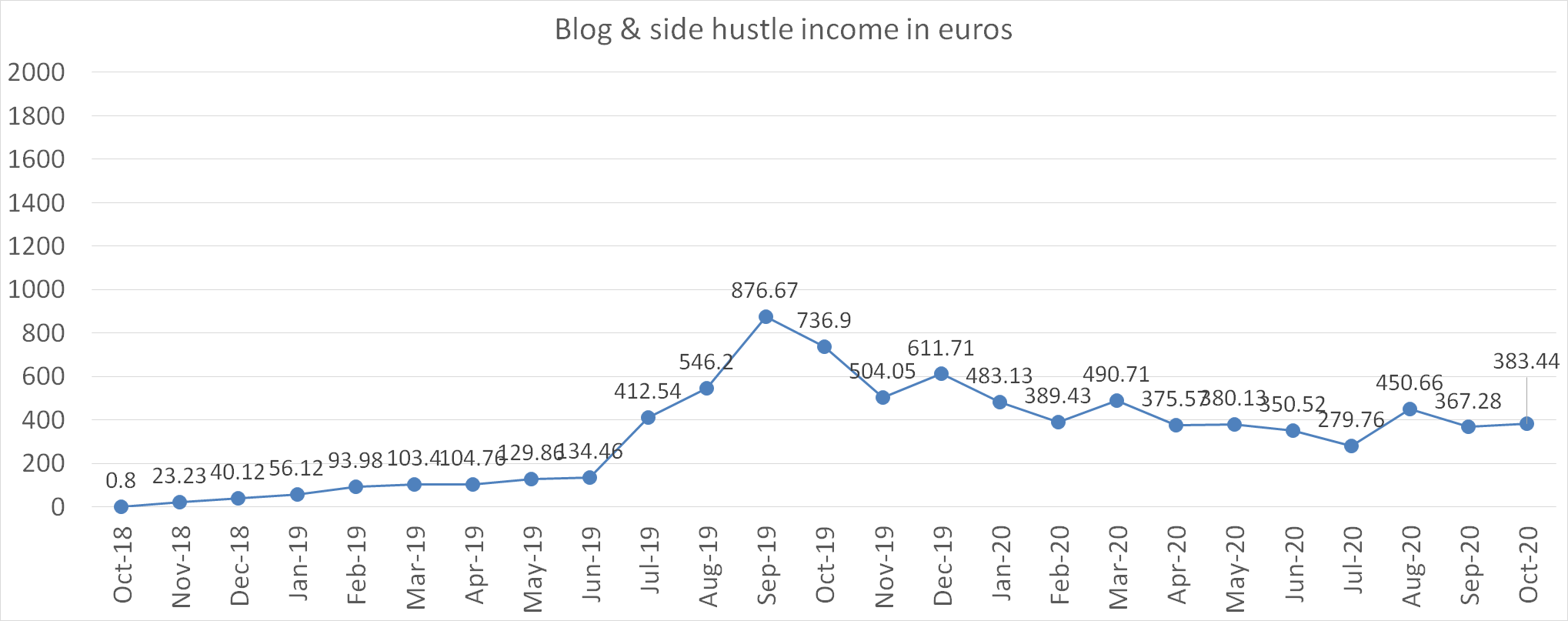Blog and side hustle income in euros october 2020