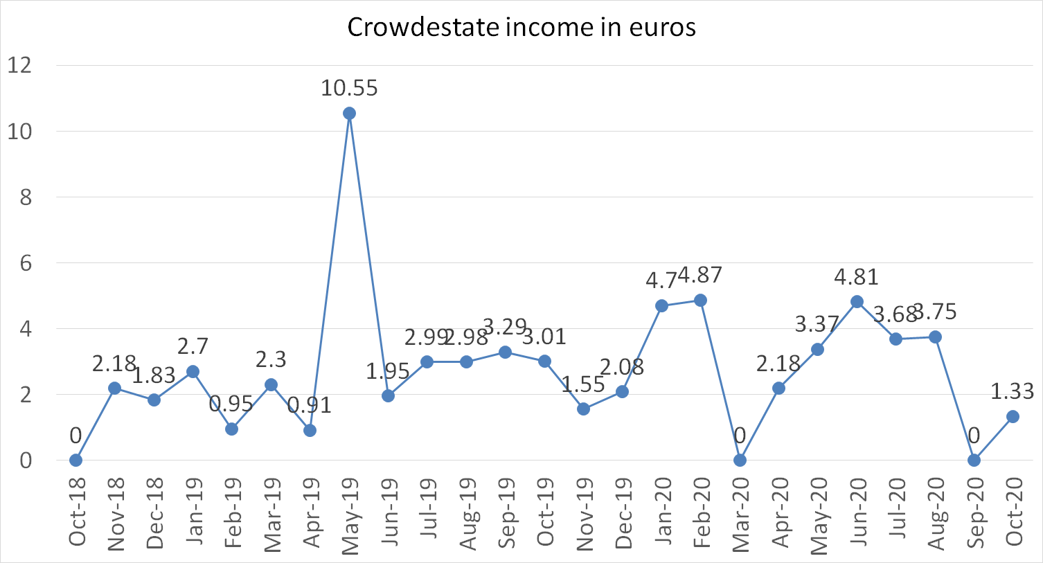 Crowdestate income in euros october 2020