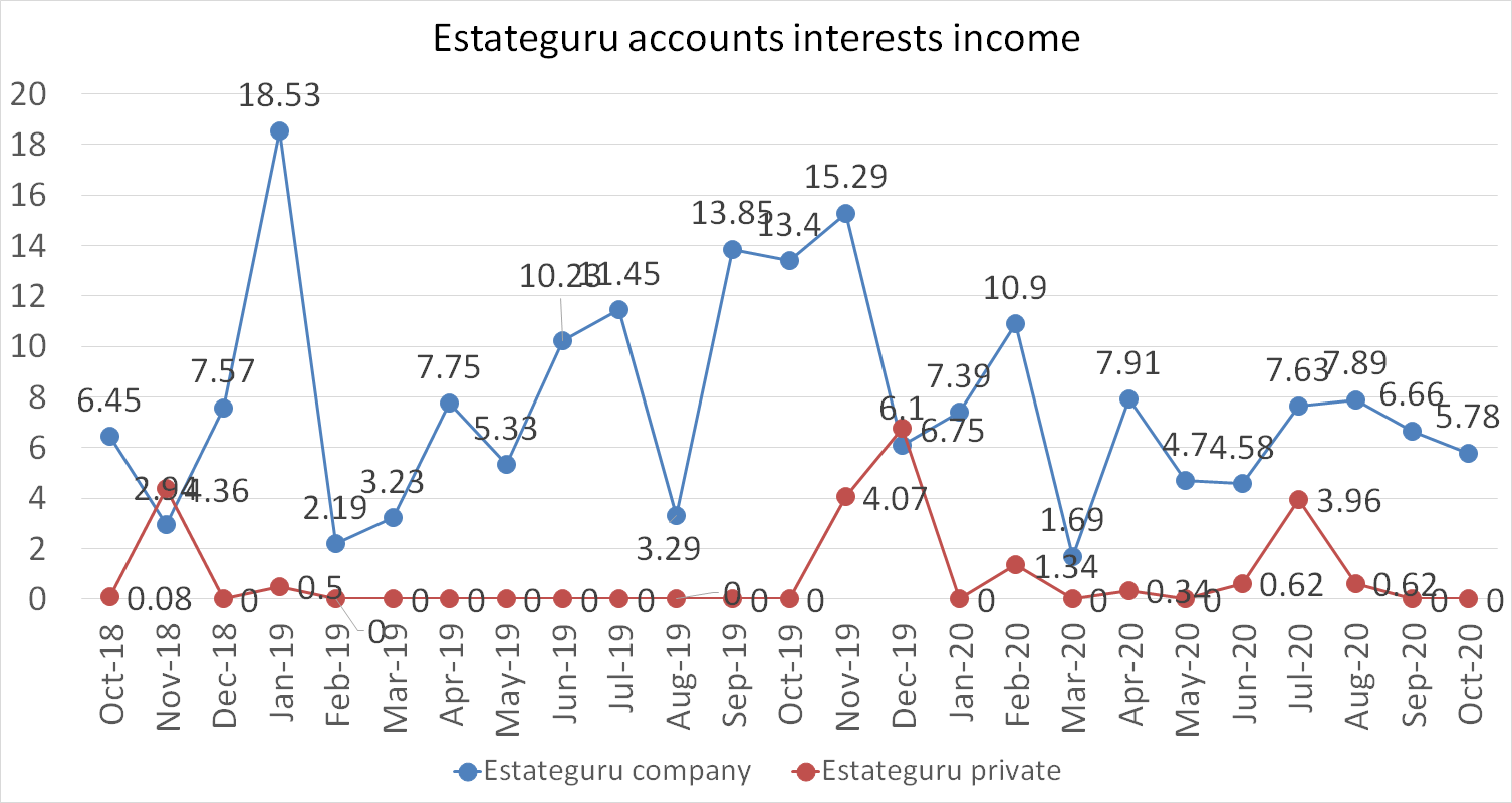 Estateguru accounts interests income in euros october 2020