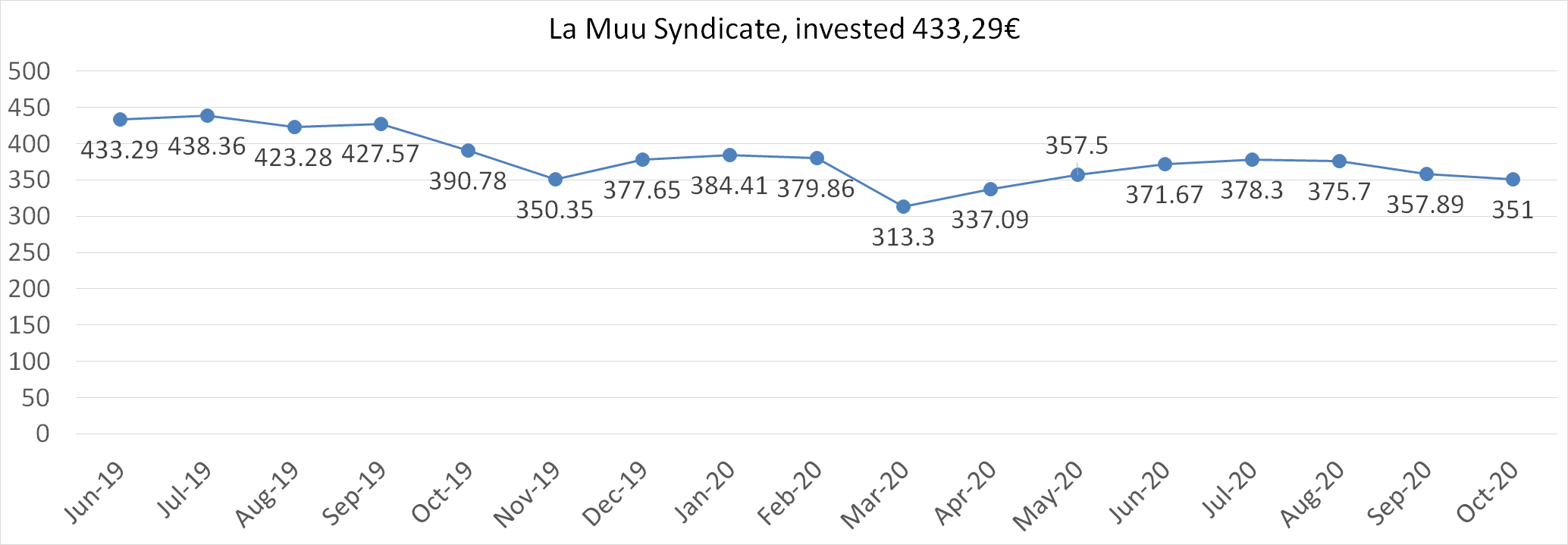 La Muu syndicate october 2020