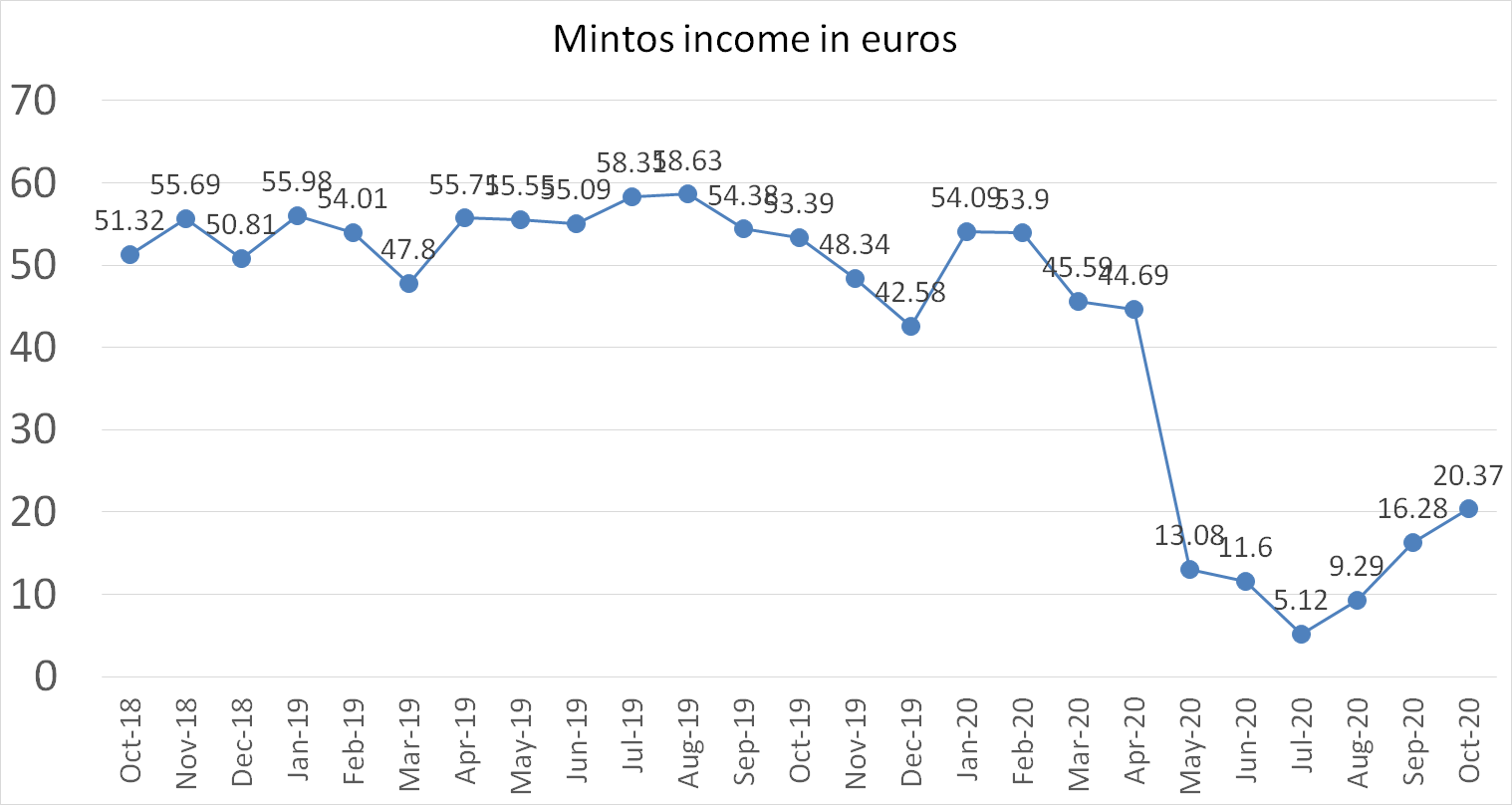 Mintos income in euros october 2020
