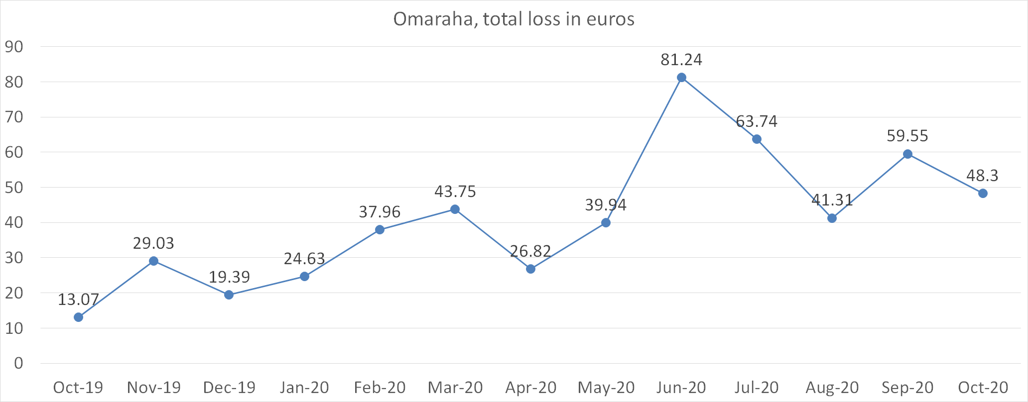 Omaraha, total loss in euros october 2020