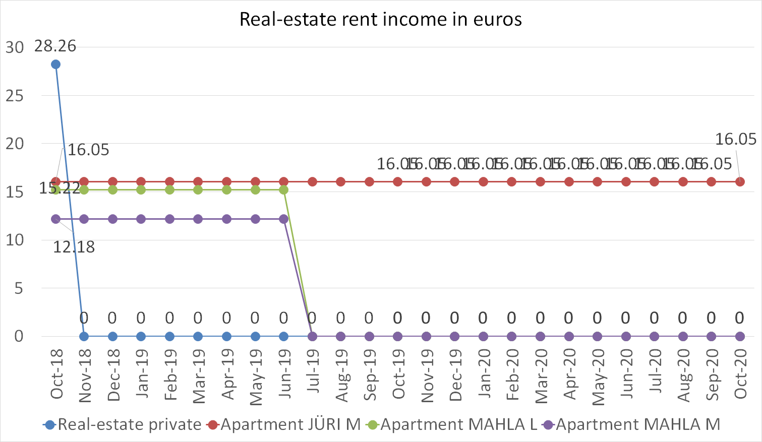 Real-estate rent income in euros october 2020
