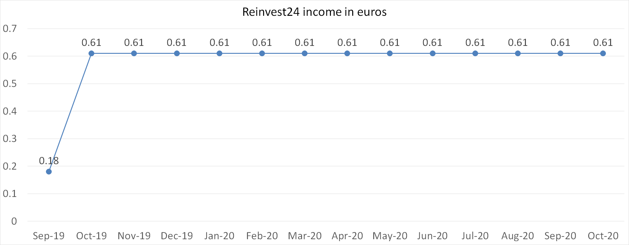 Reinvest24 interest income in euros october 2020