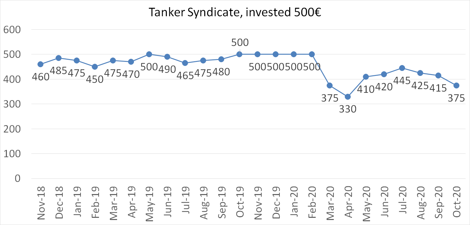 Tanker syndicate october 2020