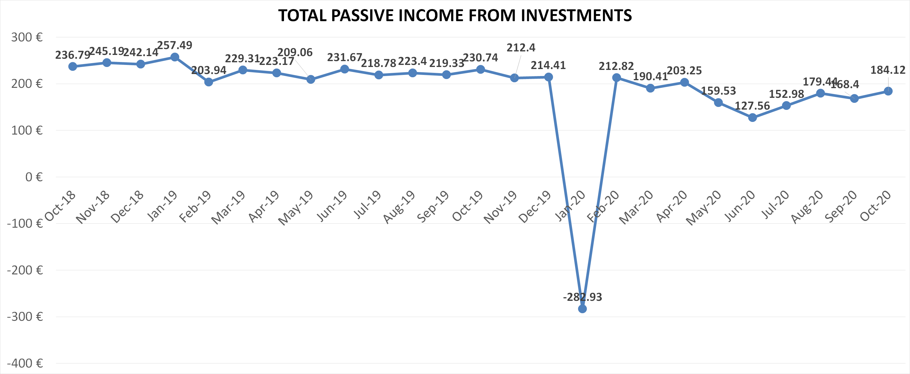 Total passive income from investments financefreedom.eu blog october 2020 update