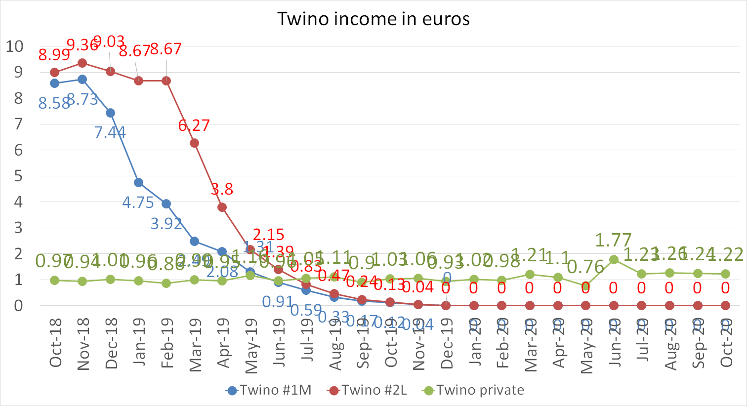 Twino income in euros october 2020