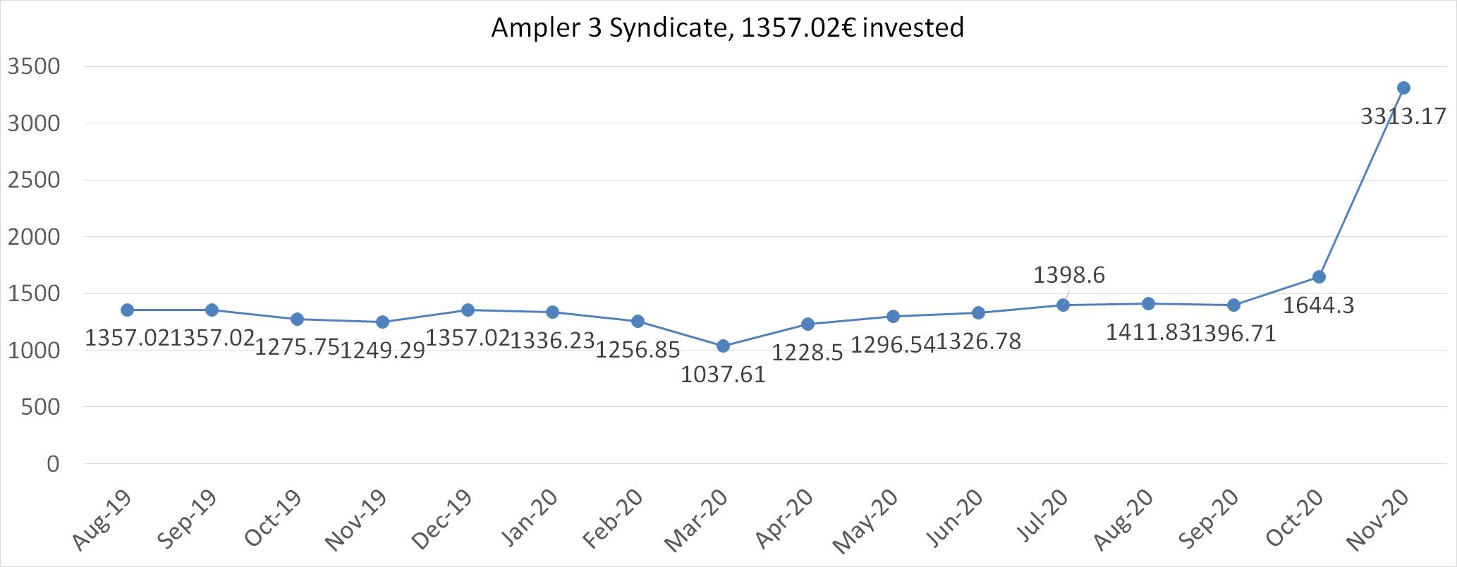 Ampler 3 syndicate worth November 2020
