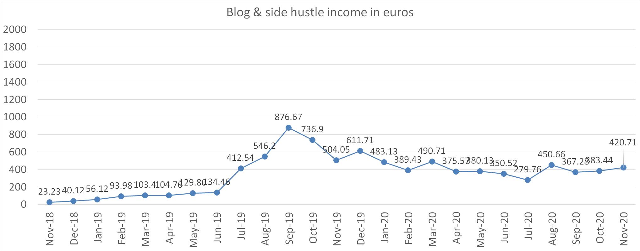 Blog and side hustle income in euros november 2020