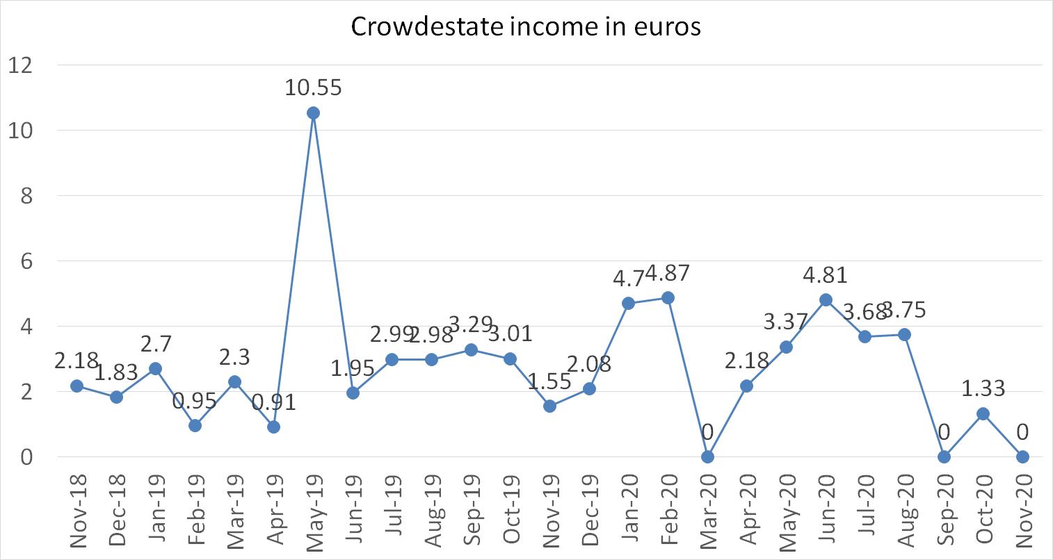 Crowdestate income in euros november 2020