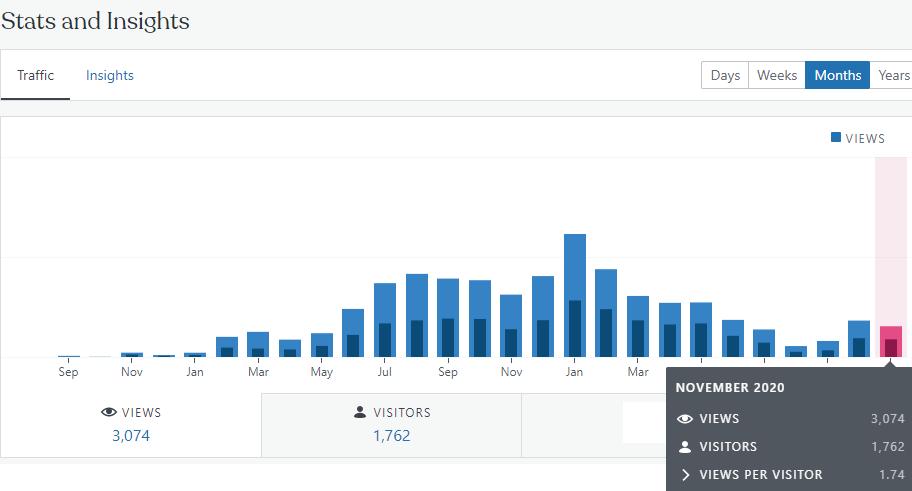 Financefreedom.eu blog traffic and stats november 2020