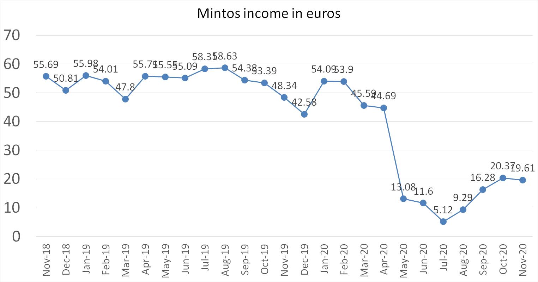 Mintos income in euros november 2020