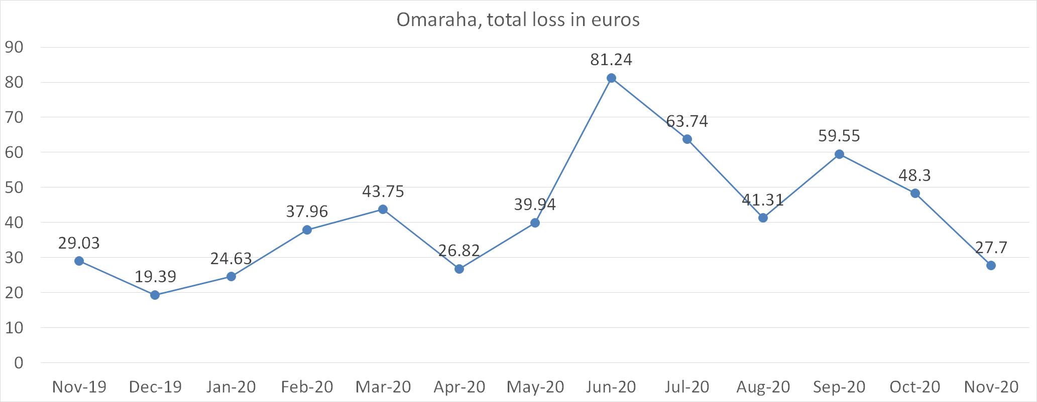 Omaraha, total loss in euros november 2020
