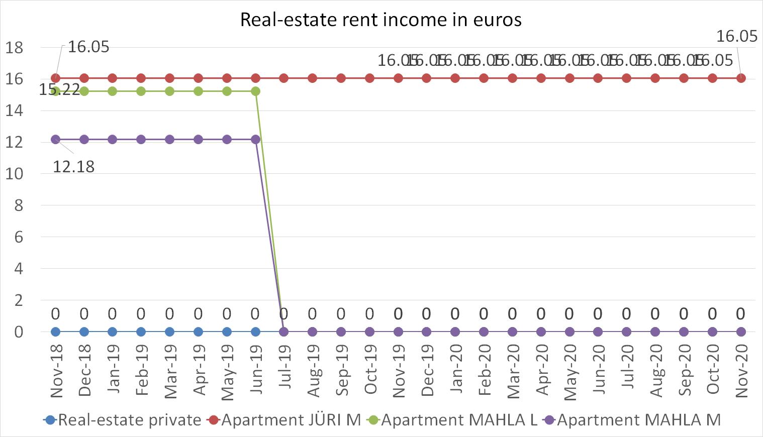 Real-estate rent income in euros November 2020