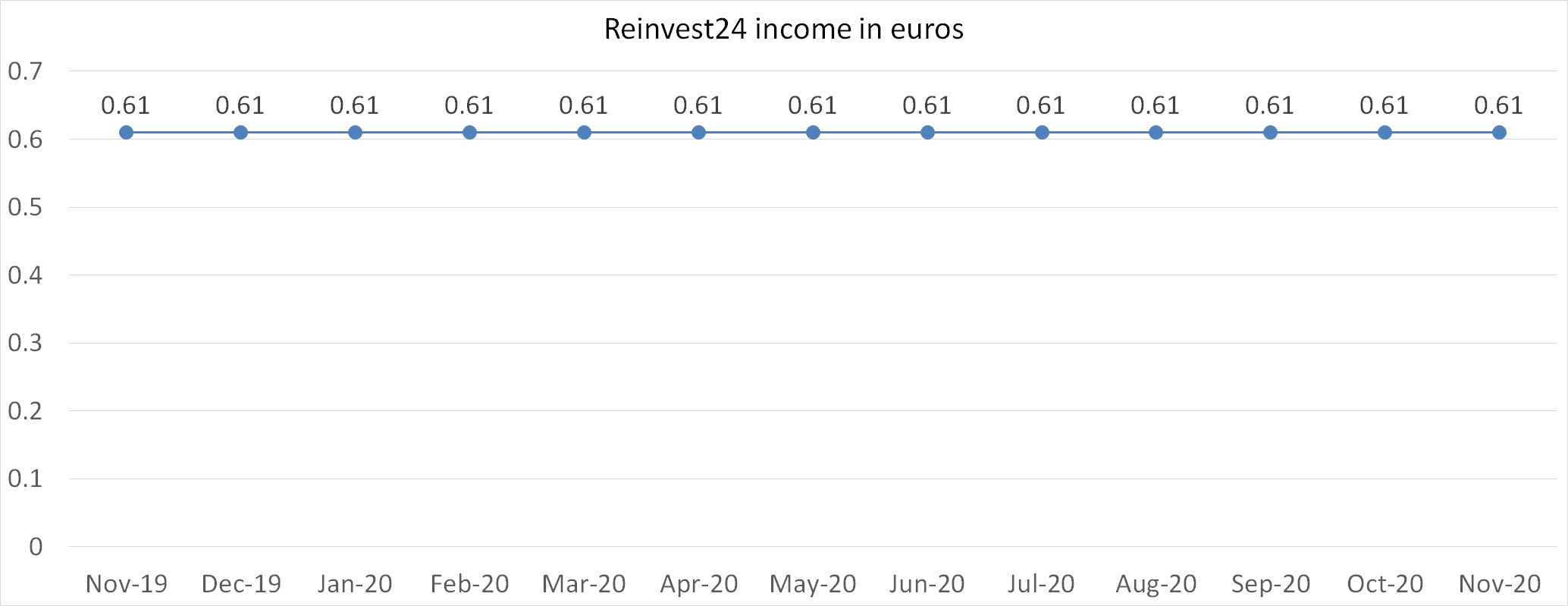 Reinvest24 income in euros november 2020