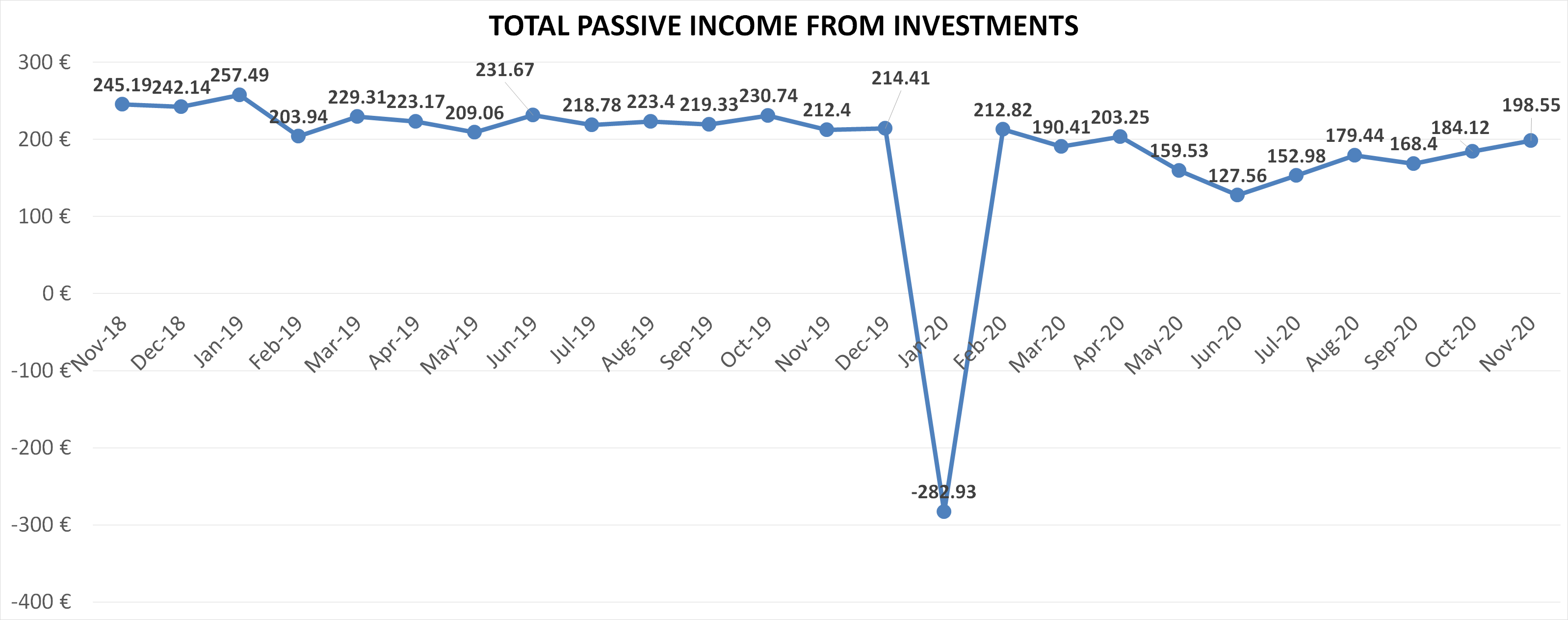 Total passive income from investments November 2020