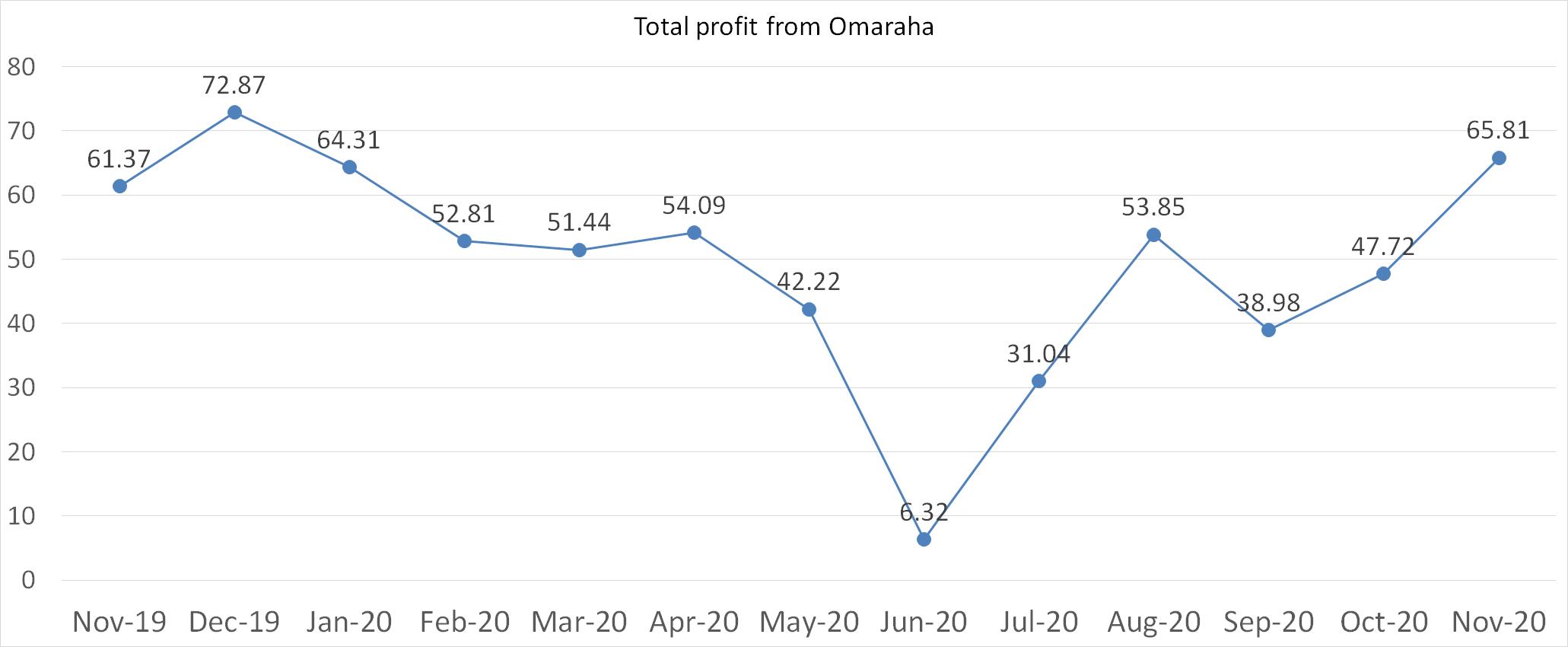 Total profit from Omaraha november 2020