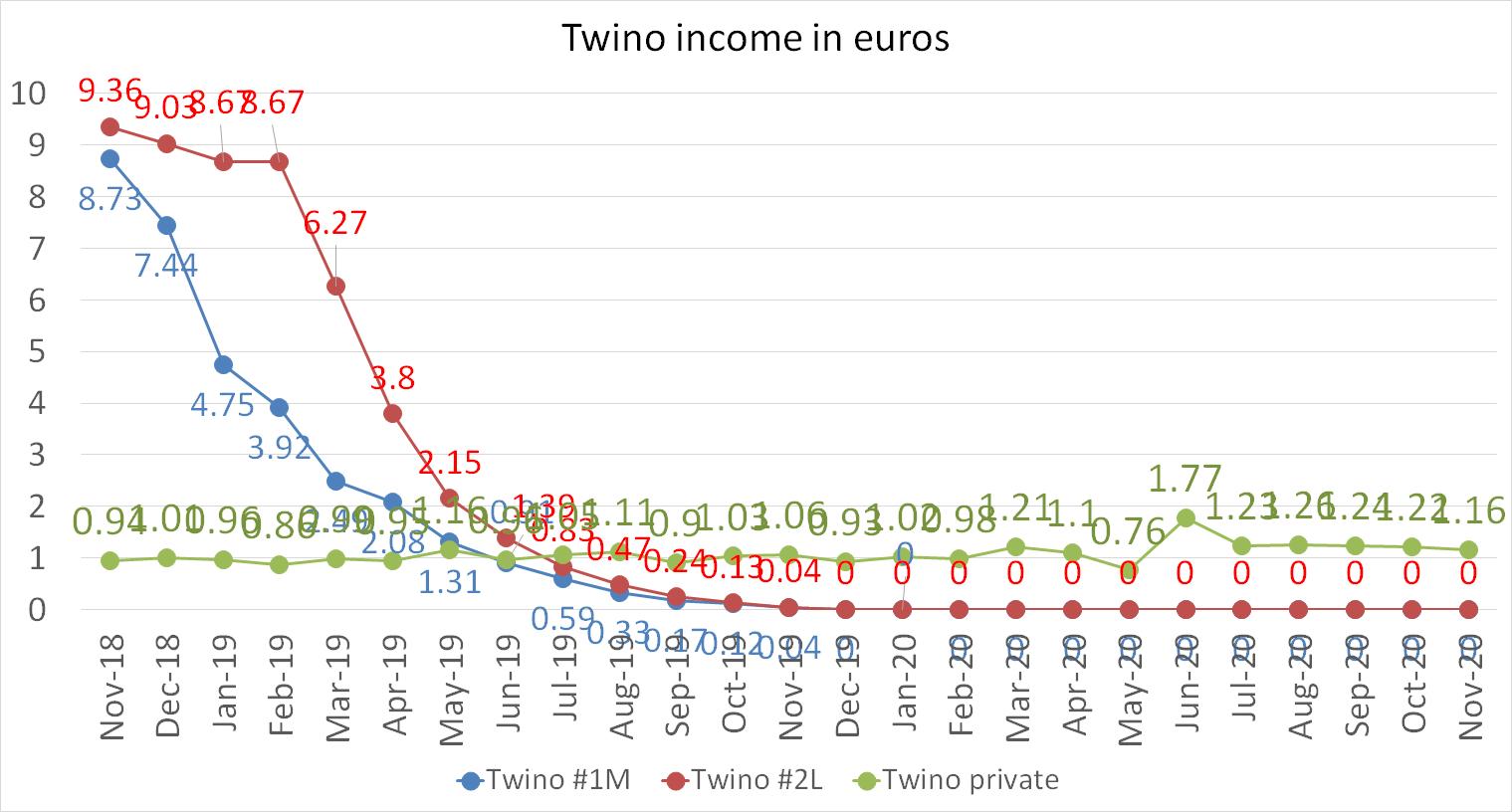Twino income in euros november 2020