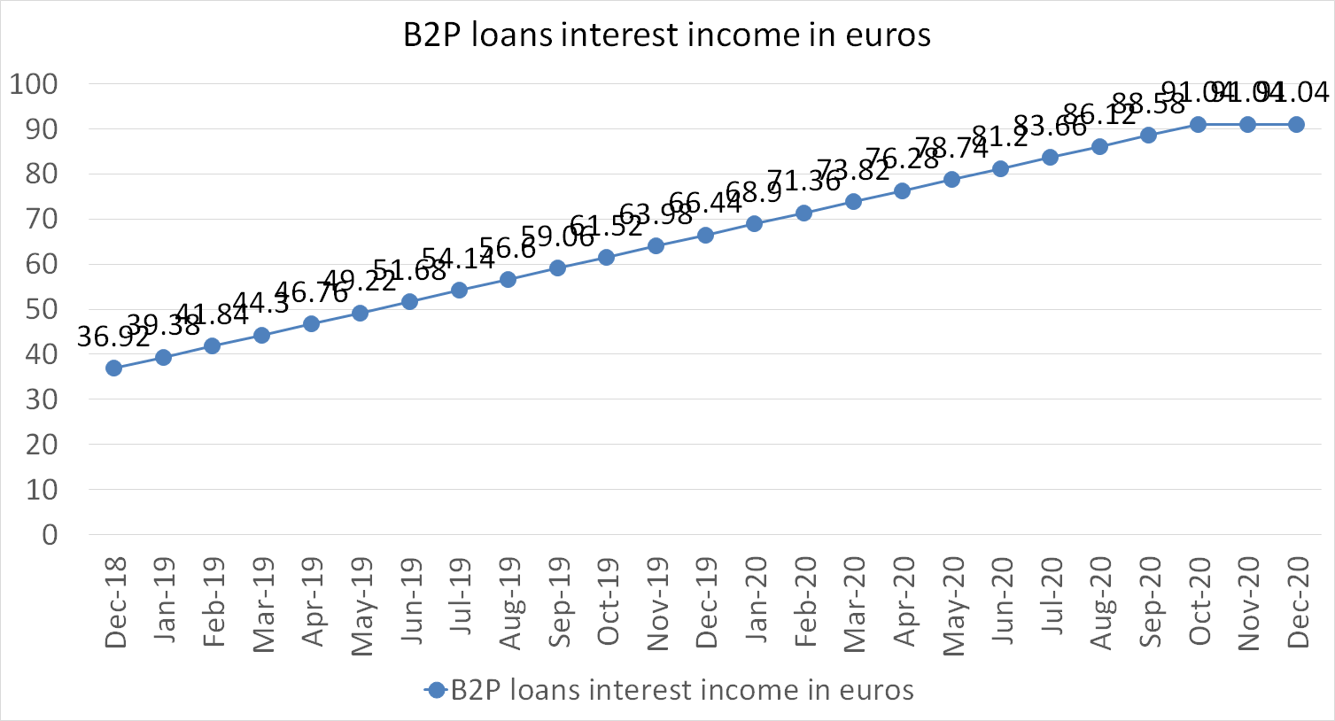 B2P loans interest income in euros december 2020