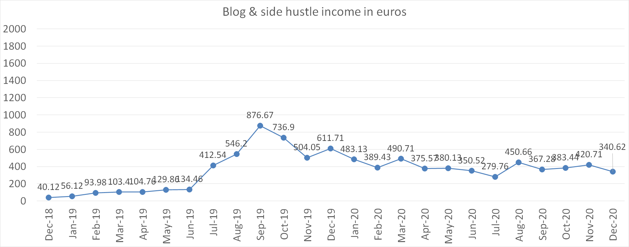 Blog and side hustle income in euros december 2020
