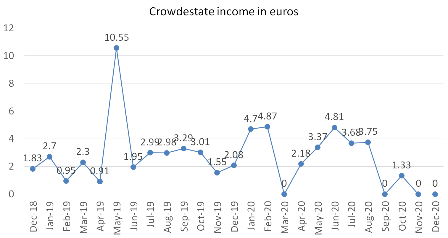Crowdestate income in euros december 2020