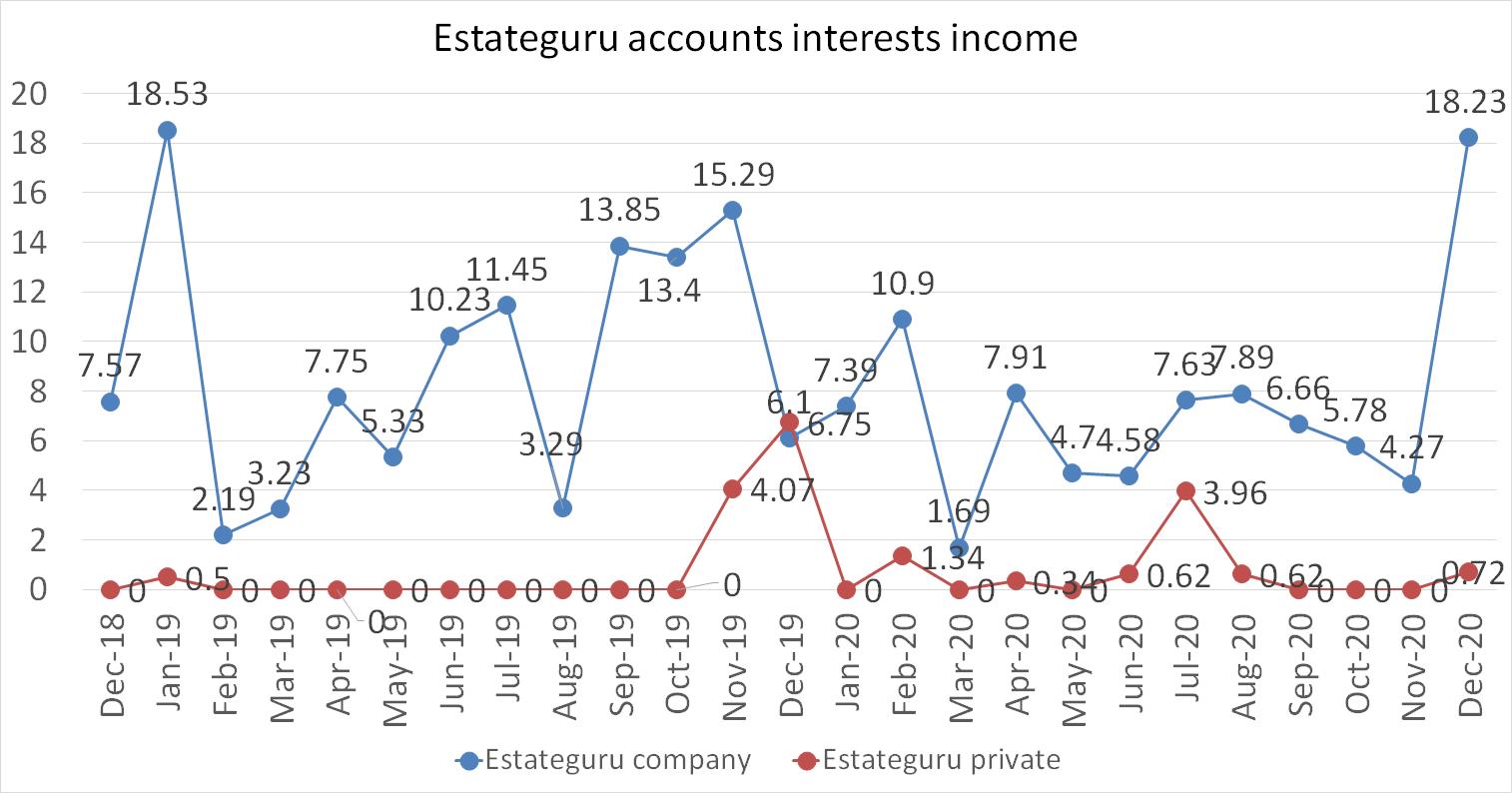 Estateguru accounts interests income in december 2020