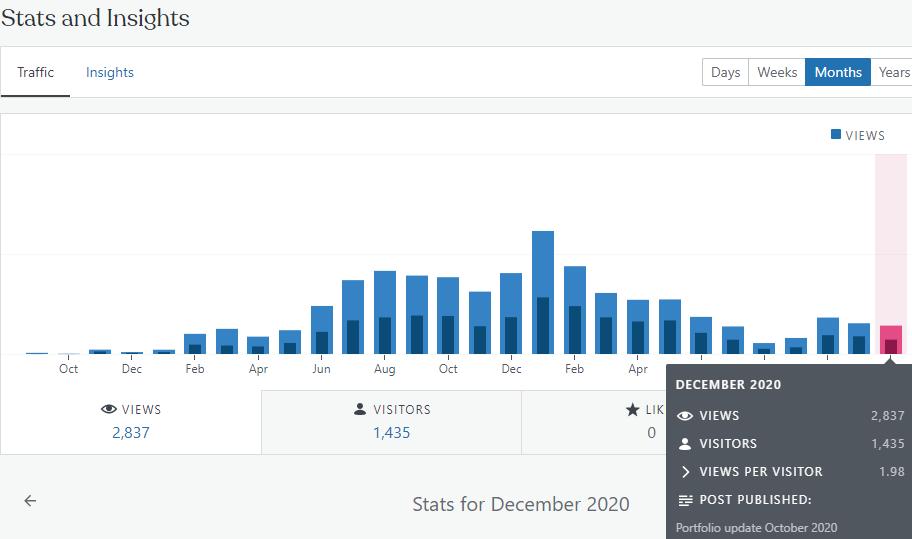 Financefreedom blog stats december 2020