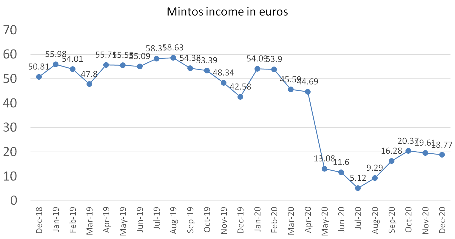 Mintos p2p interest income in december 2020