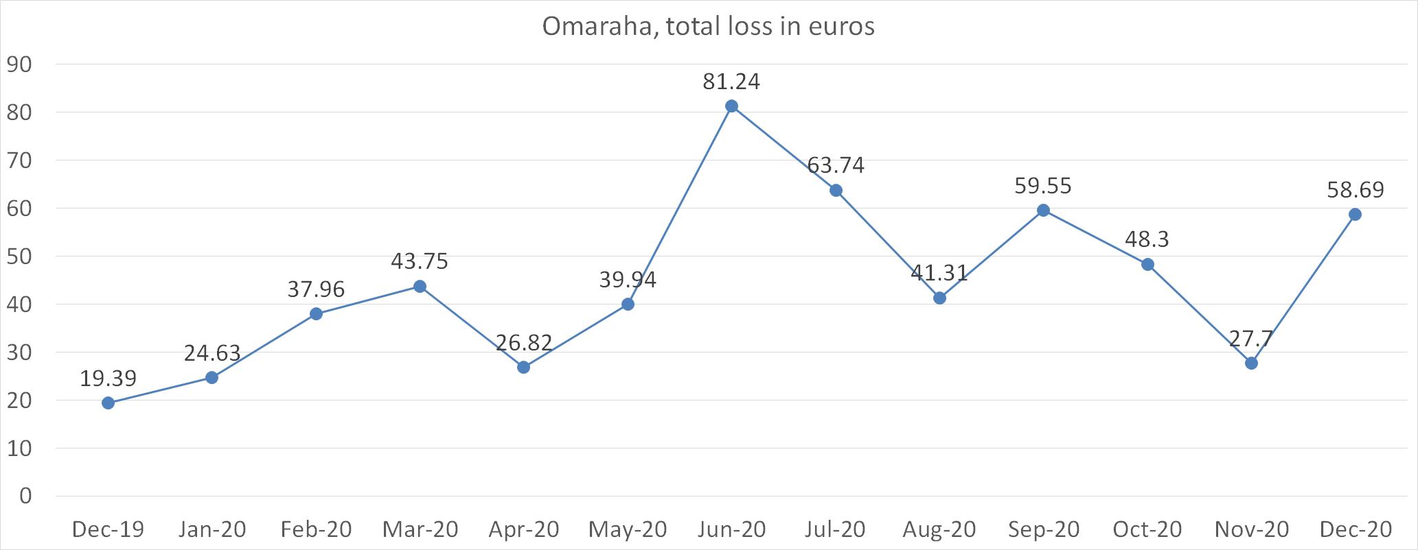 Omaraha total loss in euros december 2020