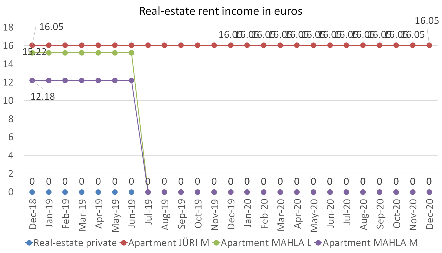 Real-estate rent income in euros december 2020