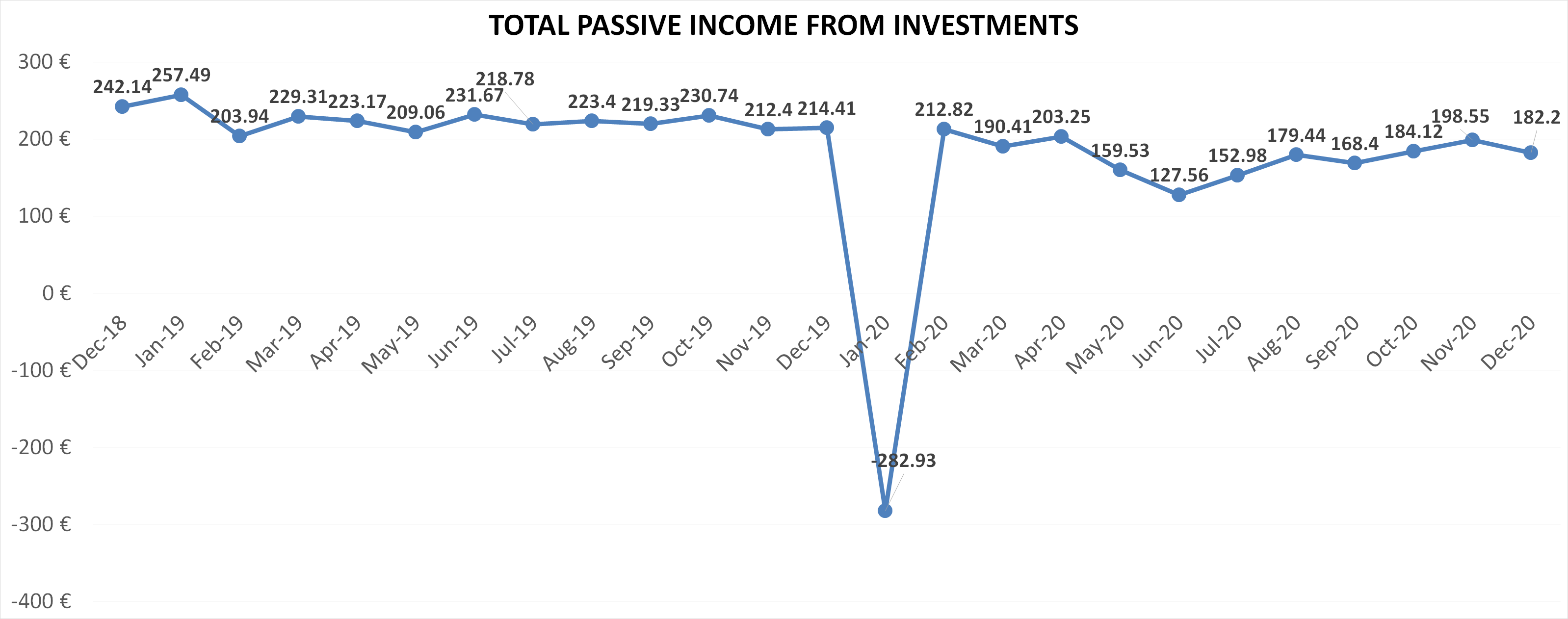 Total passive income from investments in december 2020