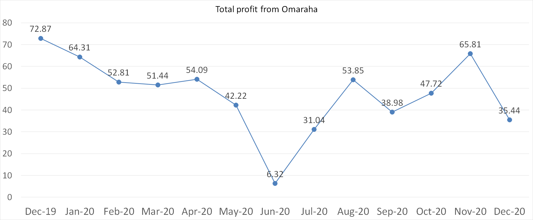 Total profit from Omaraha in december 2020