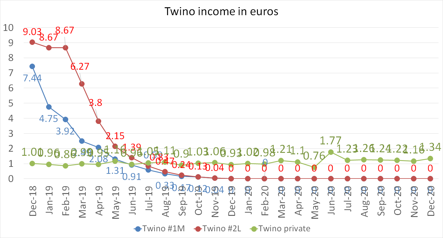 Twino income in euros december 2020