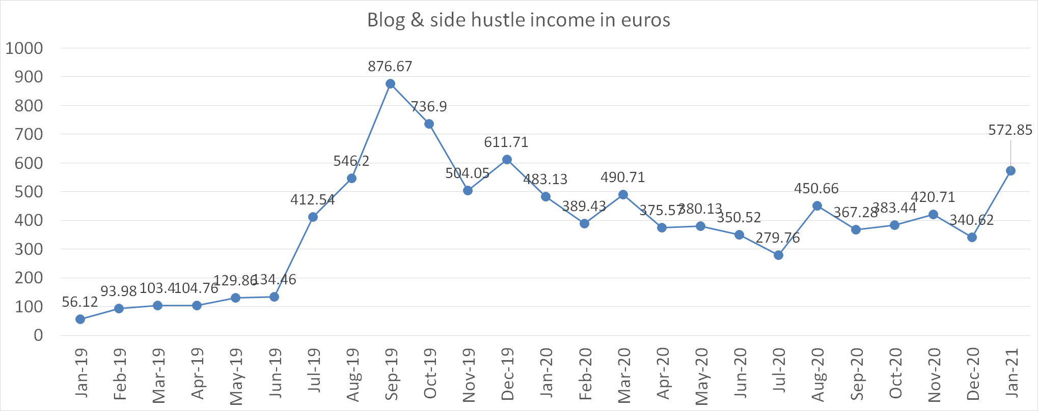 Blog and side hustle income in euros january 2021