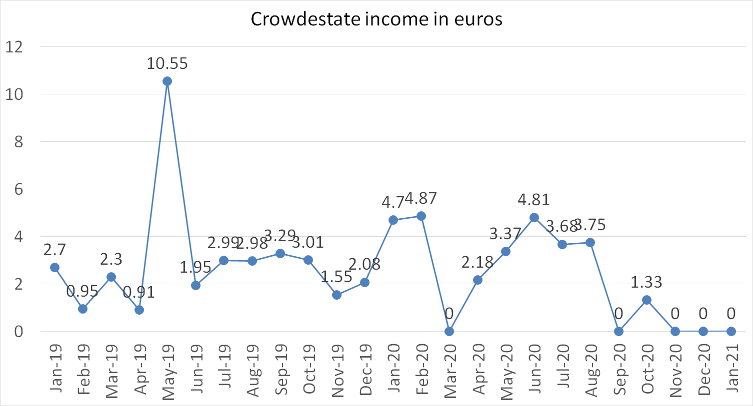 Crowdestate incomes in euros january 2021